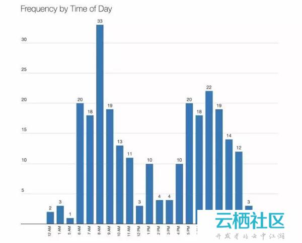 新加坡利用大数据协助诊断地铁故障案例-故障诊断
