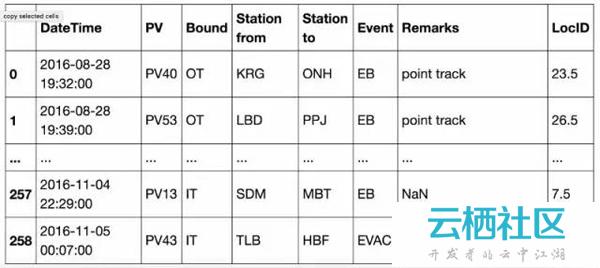 新加坡利用大数据协助诊断地铁故障案例-变频器故障诊断与维修
