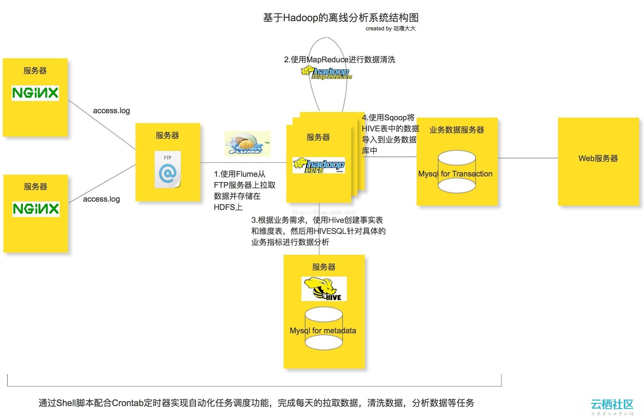 Flume+Hadoop+Hive的离线分析系统基本架构(一)-flume hadoop hive