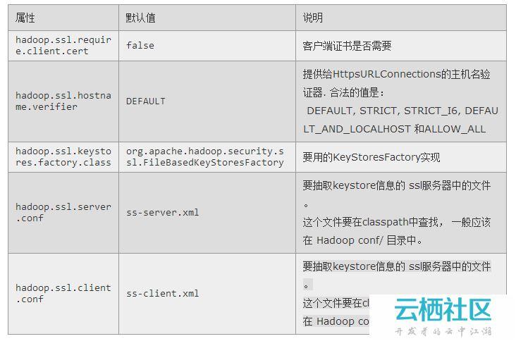 Hadoop-2.2.0中文文档—— MapReduce 下一代 - Encrypted Shuffle-mapreduce shuffle