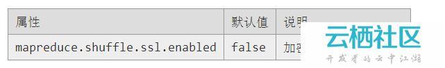 Hadoop-2.2.0中文文档—— MapReduce 下一代 - Encrypted Shuffle-mapreduce的shuffle