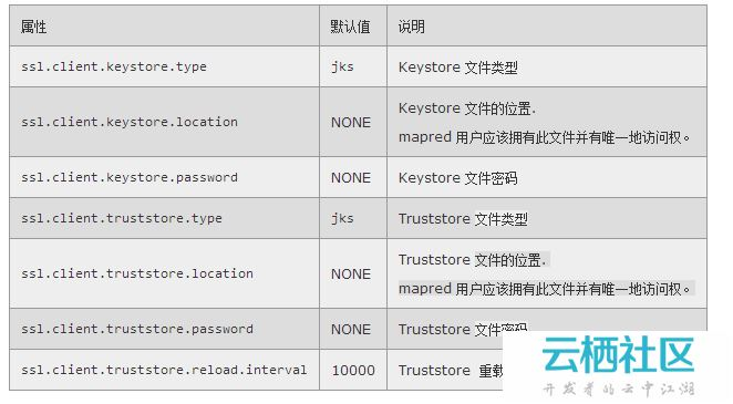 Hadoop-2.2.0中文文档—— MapReduce 下一代 - Encrypted Shuffle-mapreduceshuffle